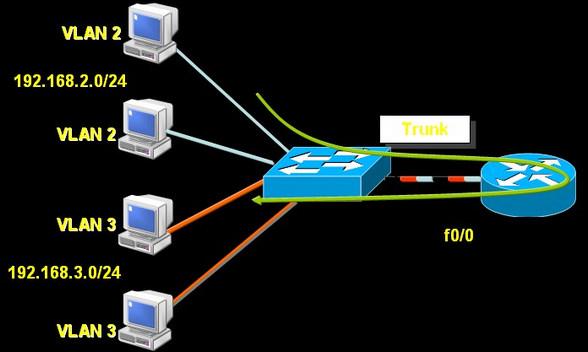 255.0 10.0.0.1 ——删除静态路由表项 r2(config)#ip route 0.0.0.