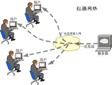 北大青鸟广播块接线图