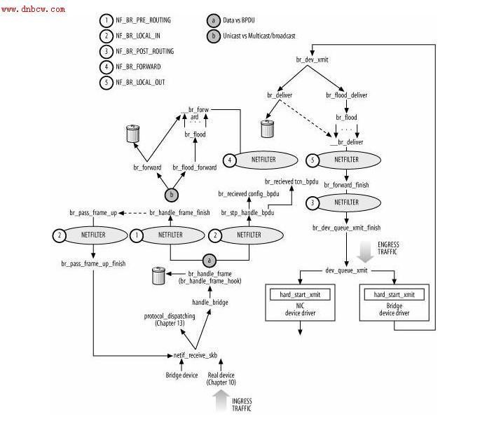 7 网桥数据包的处理流程 网桥处理包遵循以下几条原则: 1. 在一个接口上接收的包不会再在那个接口上发送这个数据包; 2. 每个接收到的数据包都要学习其源地址; 3. 如果数据包是多播或广播包,则要在同一个网段中除了接收端口外的其他所有端口发送这个数据包,如果上层协议栈对多播包感兴趣,则需要把数据包提交给上层协议栈; 4.