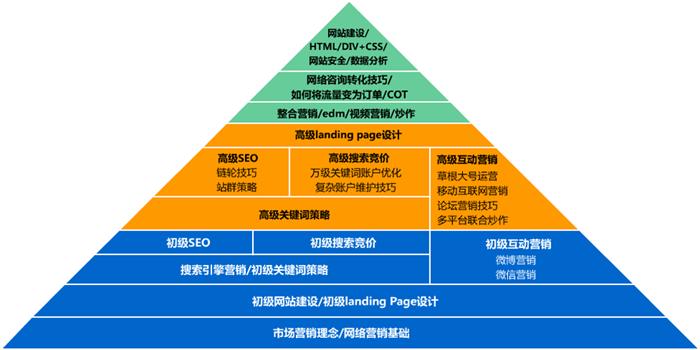 系统性:网络营销各模块
