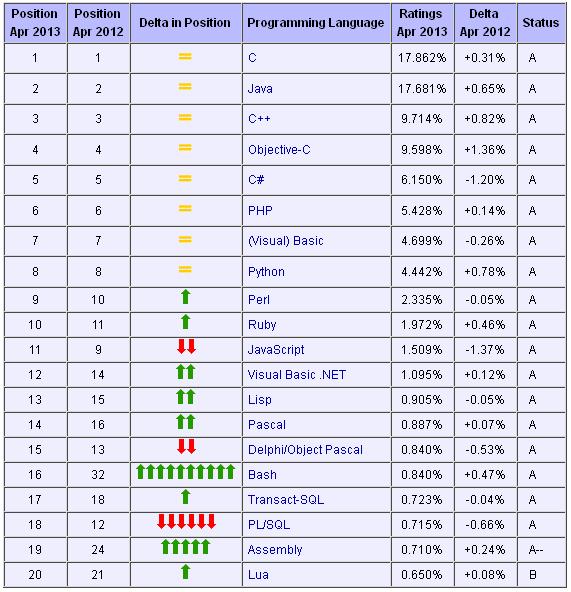 2019年10月编程语言排行榜_2019年10月编程语言排行榜